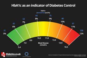 target blood sugars