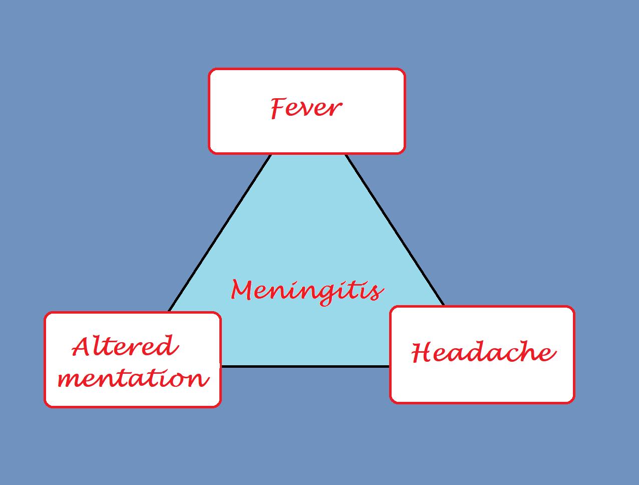 symptom triad of meningitis